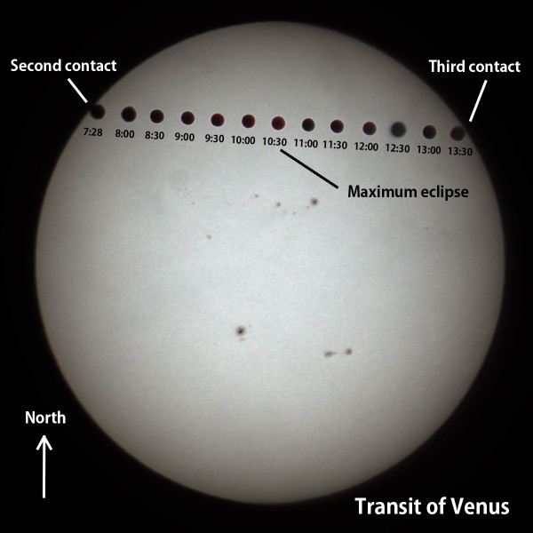 Transitofvenus